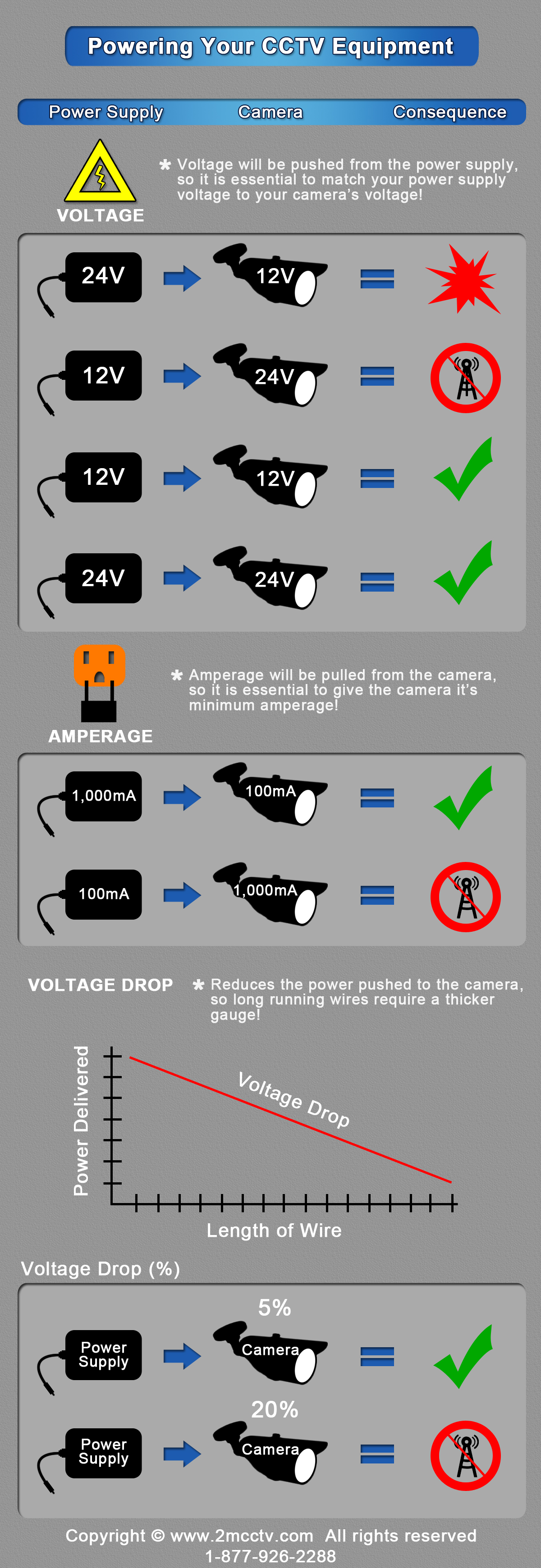 Voltage & Amperage Guide for your CCTV Cameras - Get CCTV