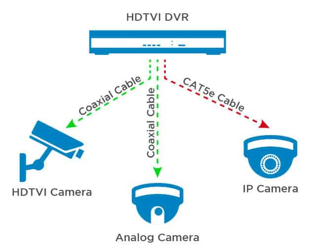 IP System_TVI